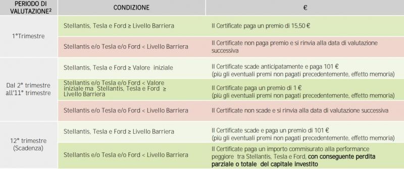 NLBNPIT14I67 Maxi cash collect di BNP Paribas su Tesla Ford e Stellantis